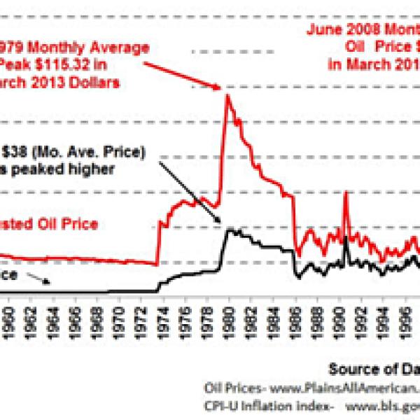 Tech Talk – Oil Supply, Oil Prices and Saudi Arabia