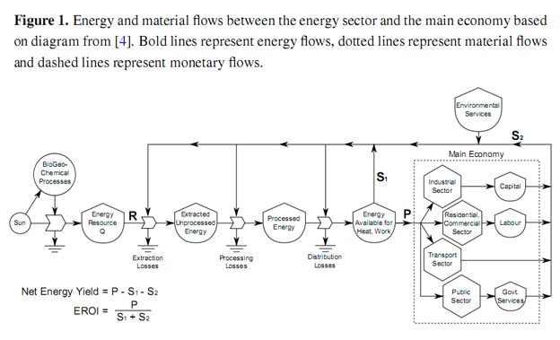 Figure1_EROI_Sustainability_1.png