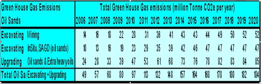 Tar Sands CO2 Emissions