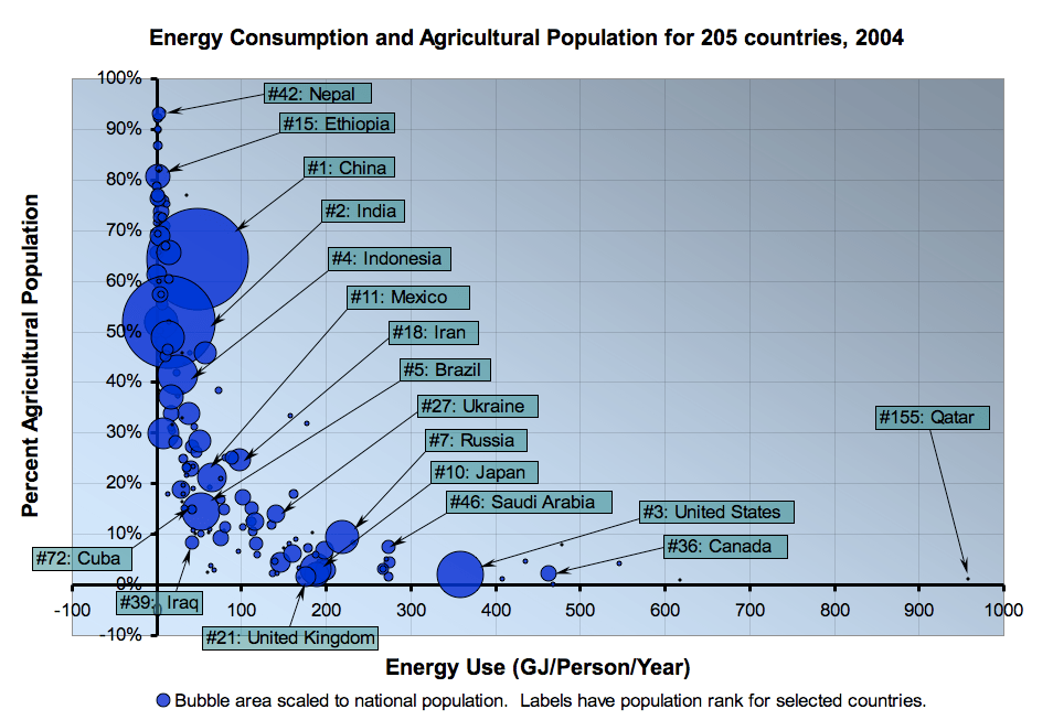 Energy Consumption and Agricultural Population for 205 Countries, 2004
