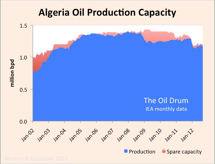 algeria_crude_capacity.png