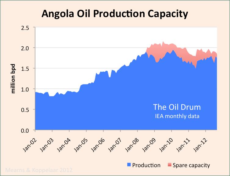 angola_crude_capacity.png
