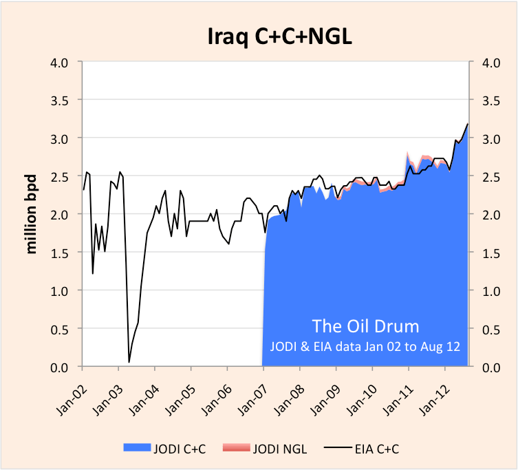iraq_JODI_EIA_C+C.png
