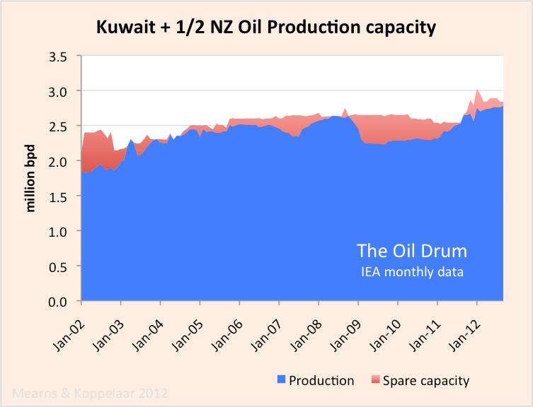 kuwait_crude_capacity.png