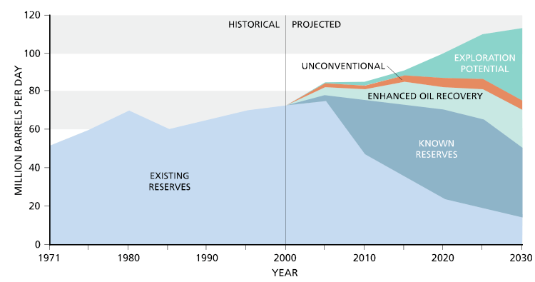 NPC potential oil