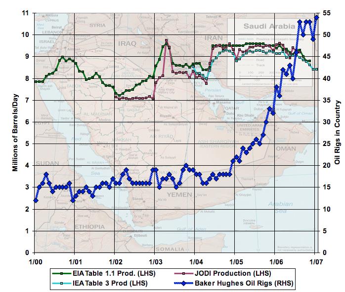 saudi rigs