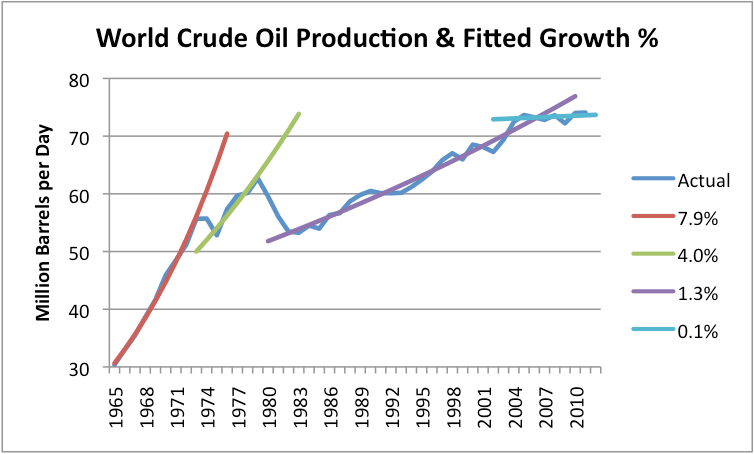 world-crude-oil-prodcution-and-fitted-gr