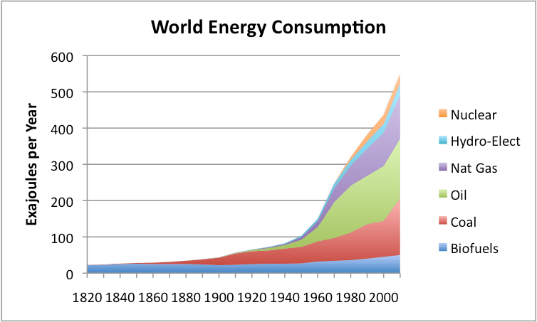 https://i1.wp.com/www.theoildrum.com/files/world-energy-consumption-by-source.png