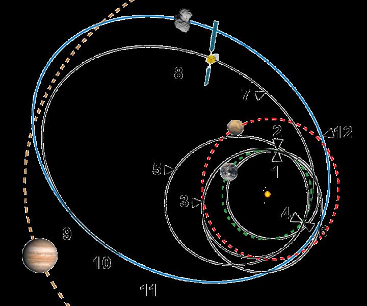 Trajectoire-Rosetta