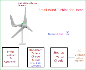 Small Wind Turbine for Home