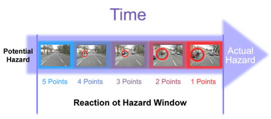 how to pass hazard perception test in dubai