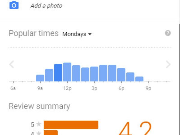 Google Thrift Store Popular Times
