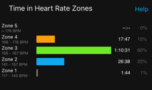 December 2017 CASA Half marathon Arkansas RRCA Grand Prix Heart Rate Zones