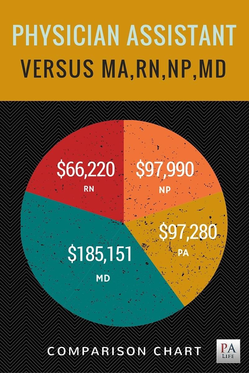 Physician Assistant Vs Nurse Practitioner Vs Medical Doctor The Physician Assistant Life