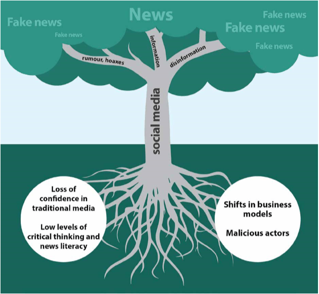 fake news roots