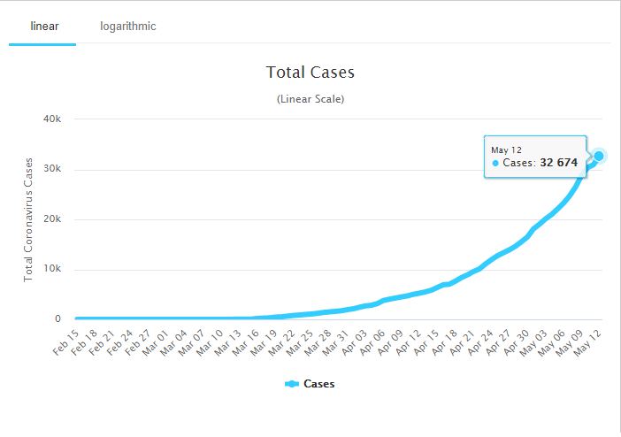 Pakistan Total Cases (Linear Scale)