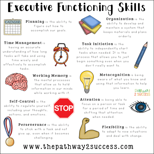 Executive functioning skills explained for educators, parents, and more. Skills like attention, organization, planning, time management, self-control, and more are critical to the success for kids and young adults!