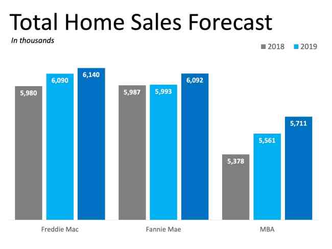 2019 Will Be a Great Year for Buyers AND Sellers