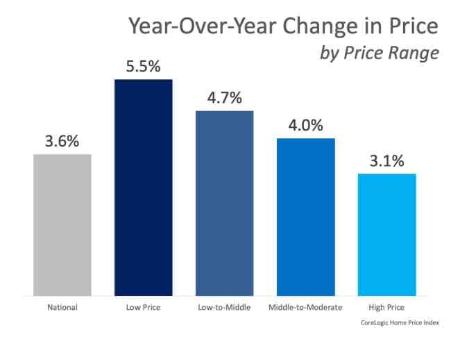 Home Prices Increase in Every Price Range