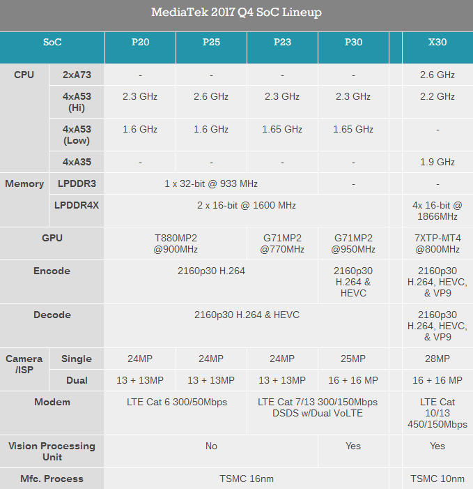 MediaTek Helio P23 / P30 released comparision table
