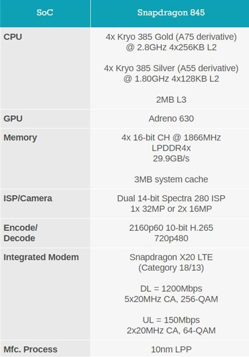 Snapdragon 845 Parameters