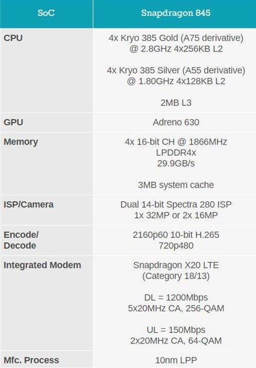 Snapdragon 845 Parameters