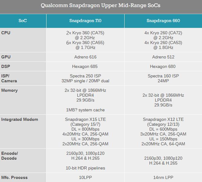 Snapdragon 710 Vs Snapdragon 660 - Specs