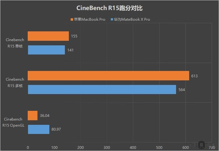 Huawei MateBook X Pro Vs Apple MacBook Pro 2018 Comparison Review - CineBench r15 Bencmark