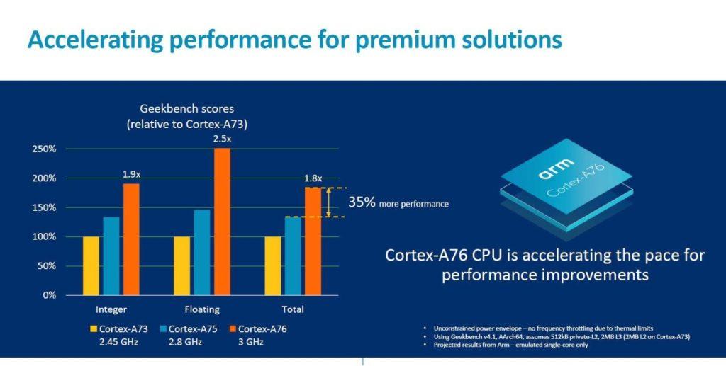 Apple A12 Vs Hisilicon Kirin 980 Comparison - Cortex-A76