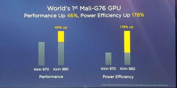 Huawei Hisilicon Kirin 980 vs Kirin 970
