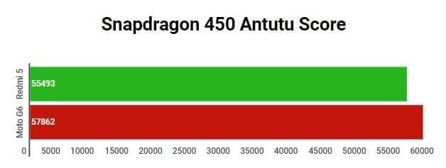 Samsung Exynos 7904 vs Snapdragon 450 vs Snapdragon 660 - Snapdragon 450 Performance