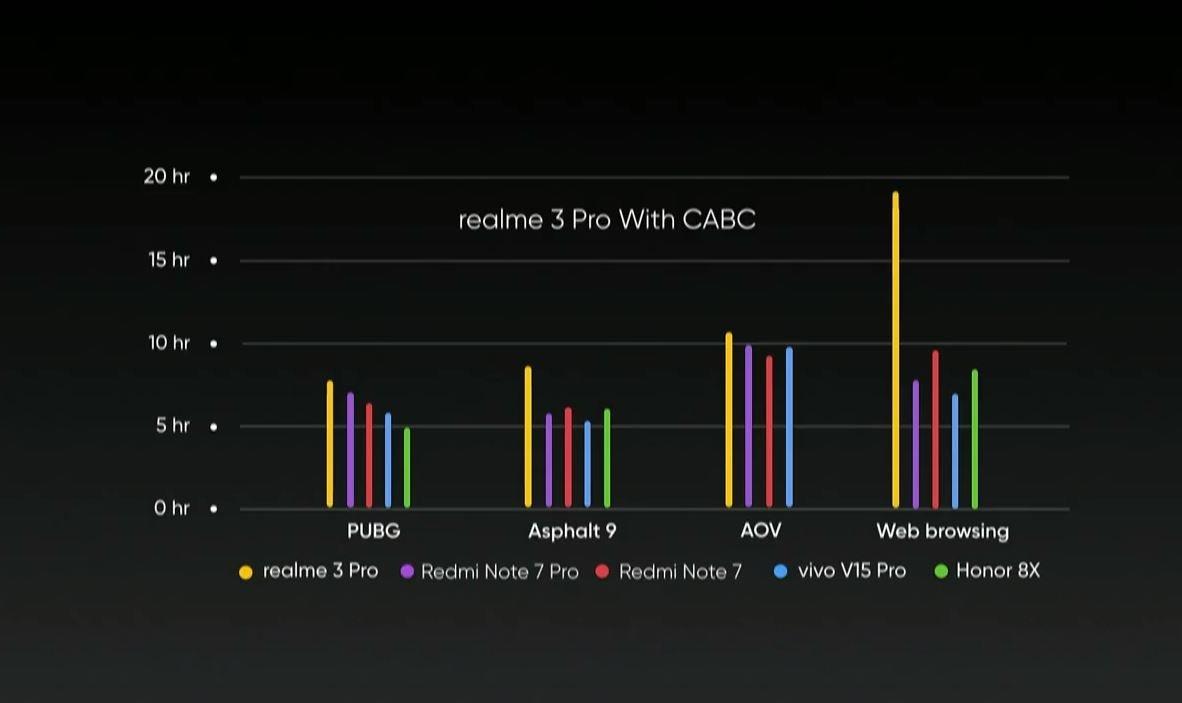 Realme 3 Pro battery comparison