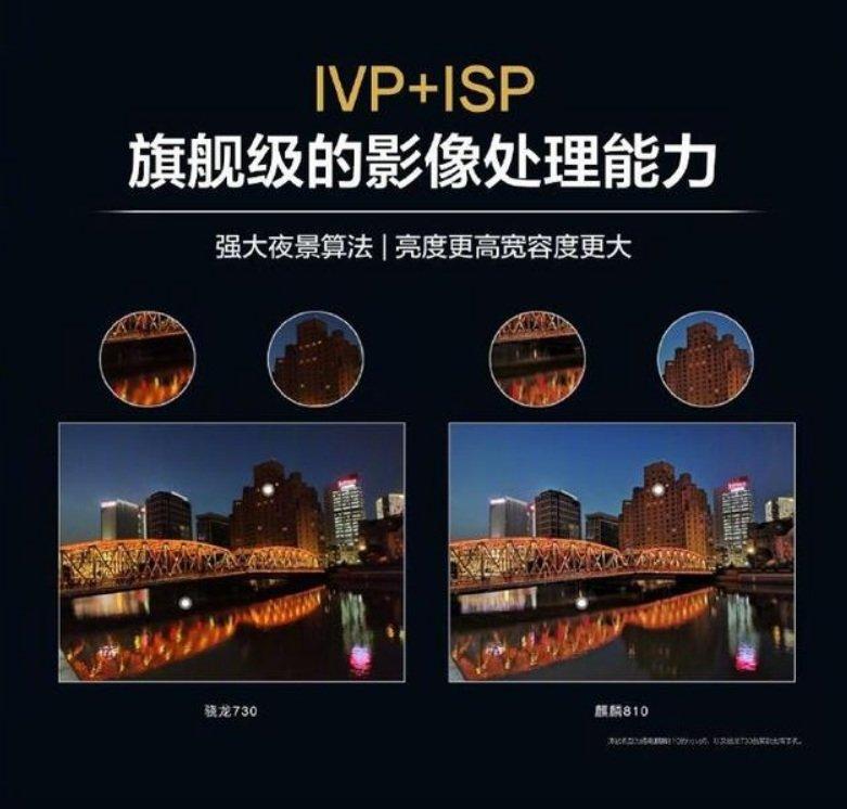 Kirin 810 vs Kirin 710 vs Kirin 980 Comparison - Kirin 810 IPV+ISP