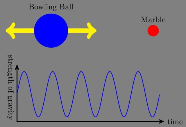 dat sine wave