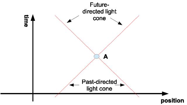 Light cones in Minkowski Space