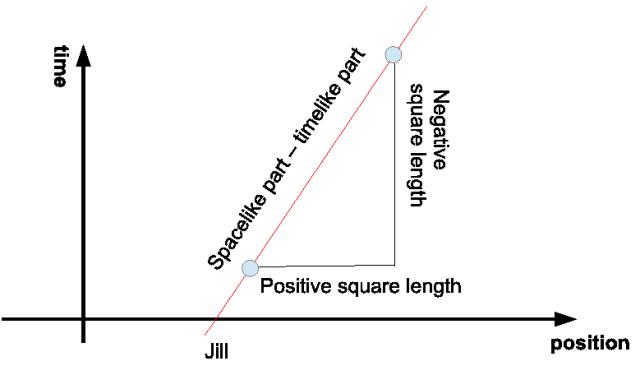 Pythagorean Theorem in Minkowski Space