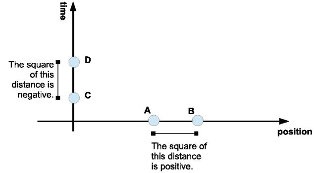 Distance in Minkowski space