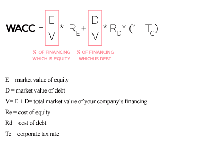 Calculating Your Companys Valuation What is WACC