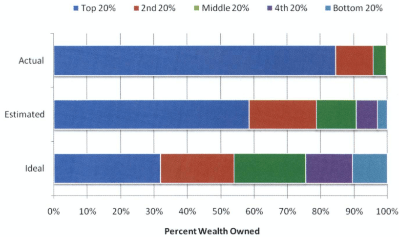 """Figure taken from """"Building a Better America—One Wealth Quintile at a Time"""" paper"""