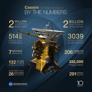 Cassini Spacecraft Flight Path
