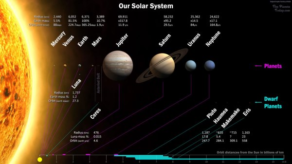 Solar System Map : The Planets Today