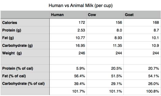 Human vs Animal Milk