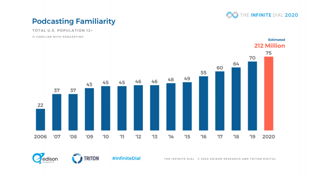podcast familiarity stats
