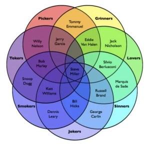 Steve Miller's The Joker venn diagram The Poke
