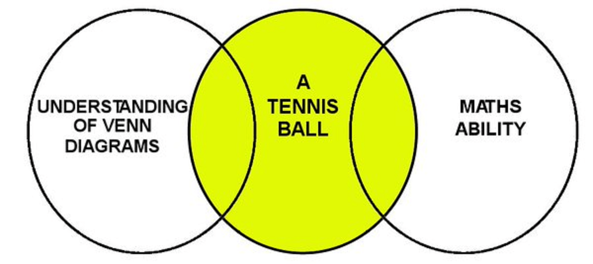 These Venn Diagrams May Not Be Correct But They Re Very