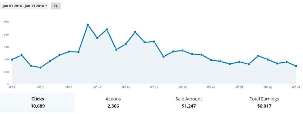 blog earnings
