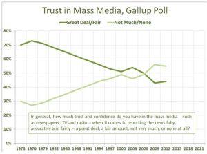 Trust in PR is a growing issue