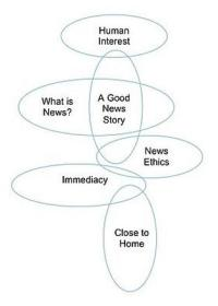 "Does your brand journalism have ""news values""?"
