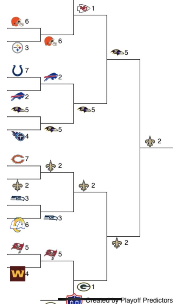 2020 Best NFL Playoff Bracket, Who wins the Super Bowl ...