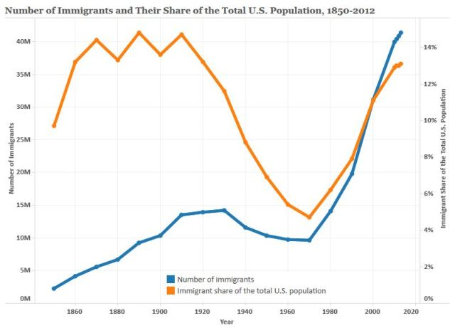 U.S. Immigrant Population and Share over Time, 1850-Present